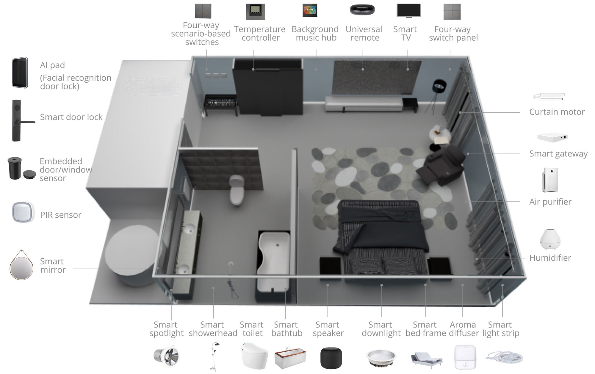 Smart Hotel Devices Layout